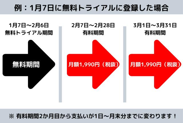 U-ENXT-無料期間から有料に変わるタイミング