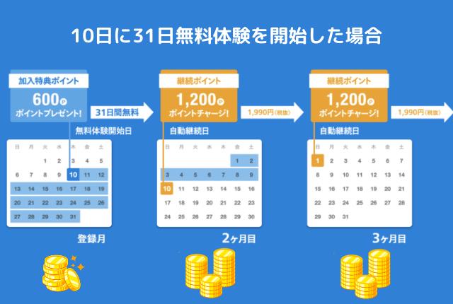U-NEXTポイント-毎月自動チャージ