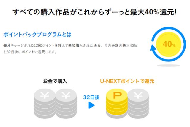 U-NEXTポイント-ポイントバック