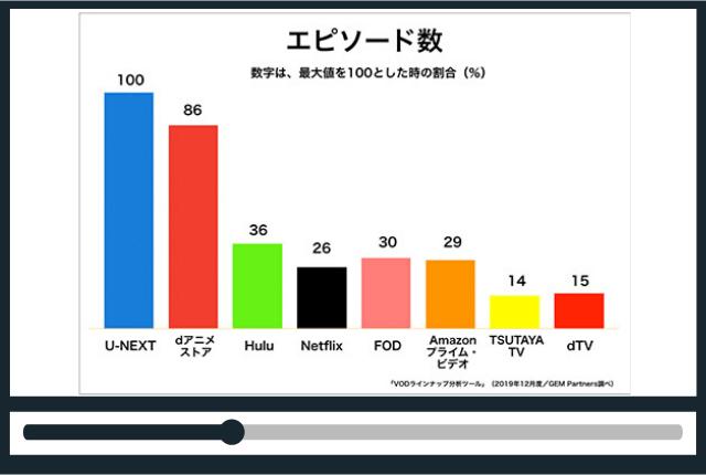 U-NEXT-メリット-デメリット-アニメエピソード数NO.1