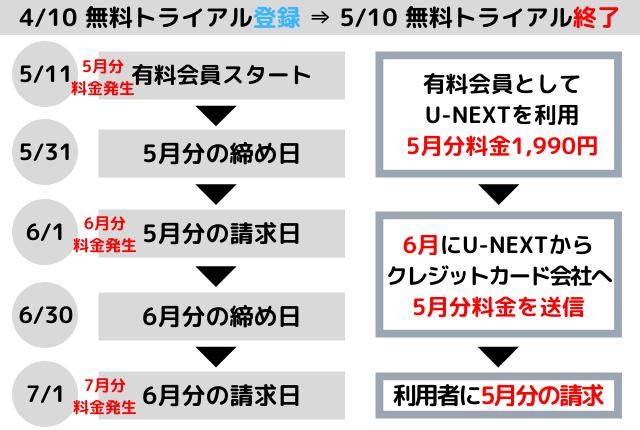 U-NEXT-料金-クレジットカード決済