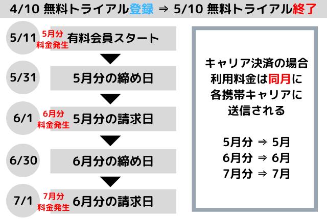 U-NEXT-料金-携帯キャリア決済